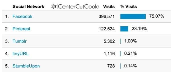 CenterCutCook Analytics 3