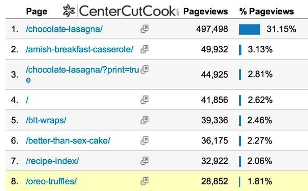 Centercutcook analytics 2